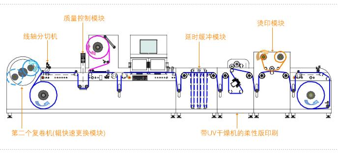 """用于模切和数码精整加工的最完美最专业的激光""""卷材至卷材""""系统。 LABEL MASTER是用于包装和标签领域加工卷材材料的最先进的系统。 工作加工包括:激光切割、激光半切,半旋转灵活模切,全旋转灵活模切,全旋转柔印上光,半旋转柔印上光,半旋转烫印,半旋转柔性版印刷,保护性压膜,遗漏标签的检测,激光编码,激光雕刻,激光微穿孔,分片,分切。 可加工的材料:纸、PET(聚酯),PP(聚丙烯),TNT(Tissue-non-tissued无纺布),PE(聚乙烯)。 基本的技术特征 LABE"""